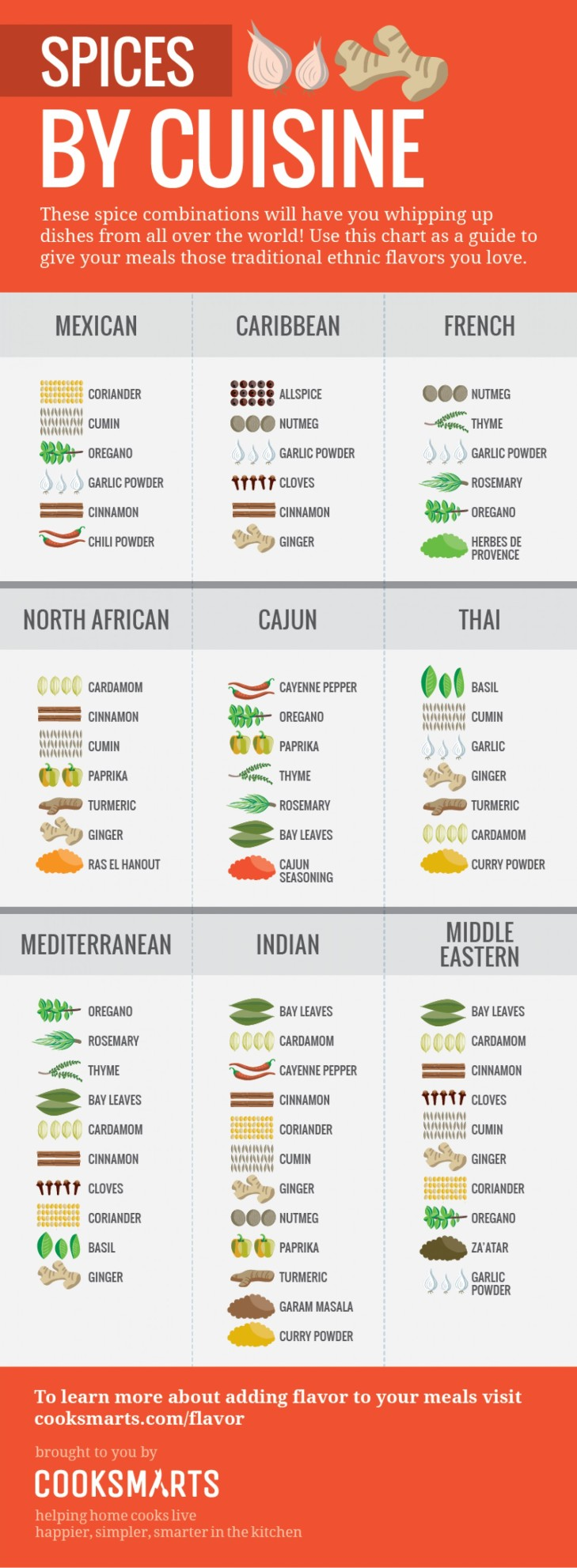 spices-by-cuisine-vertical_543410ad945b5_w1500.png